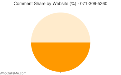 Comment Share 071-309-5360